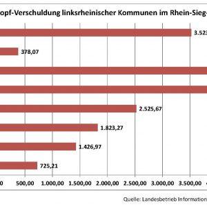 linksrheinische Prokopfverschuldung